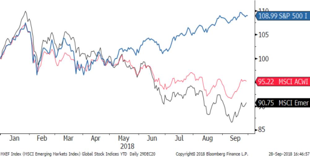 Global stock returns 2018
