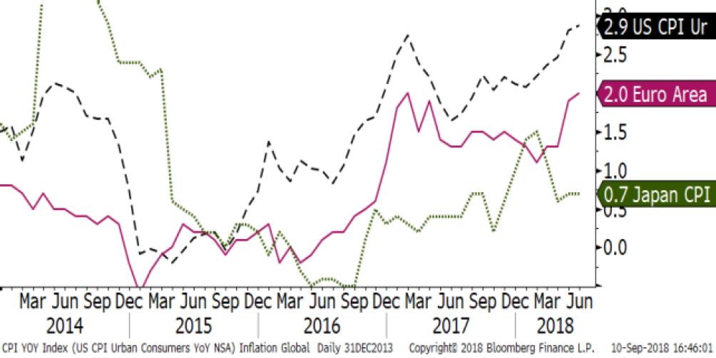 Inflation: U.S. Europe, Japan