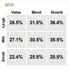 2019 U.S. Equities Returns/Style Chart