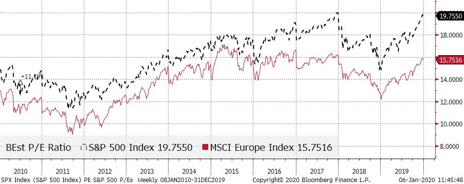 US vs. European Stocks Price/Earnings Ratios Graph
